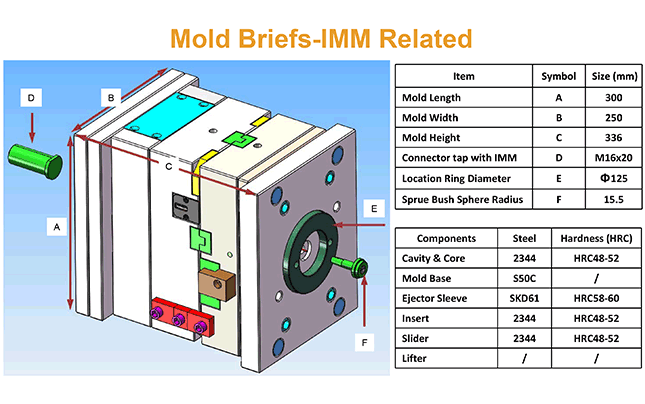 Mold machine related
