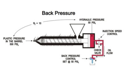 Back Pressure Control of Injection Molding Machine